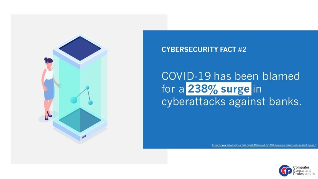 Cyberattacks against banks